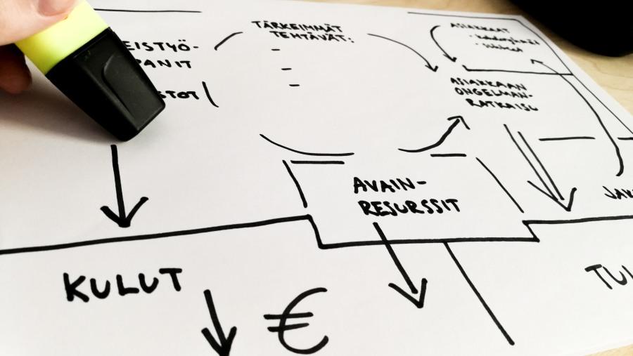 Havainnollistava kuva liiketoimintasuunnitelman rakentamisesta esimerkiksi Mindmap-tyylisesti. Piirtäjän kädessä on keltainen yliviivaustussi.