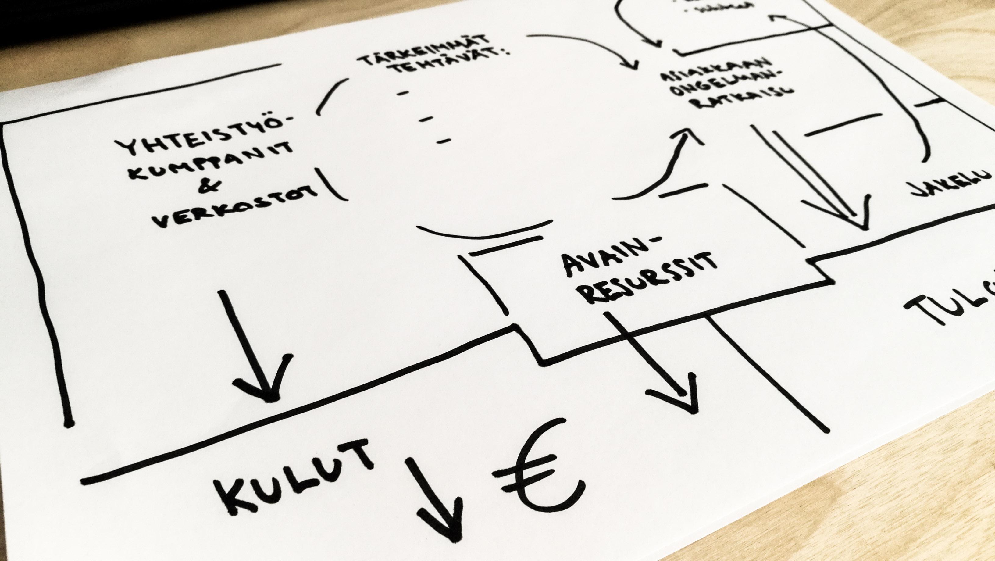 ELY-keskuksen rahoitus lyhyesti – mistä lisätietoa rahoituksesta?