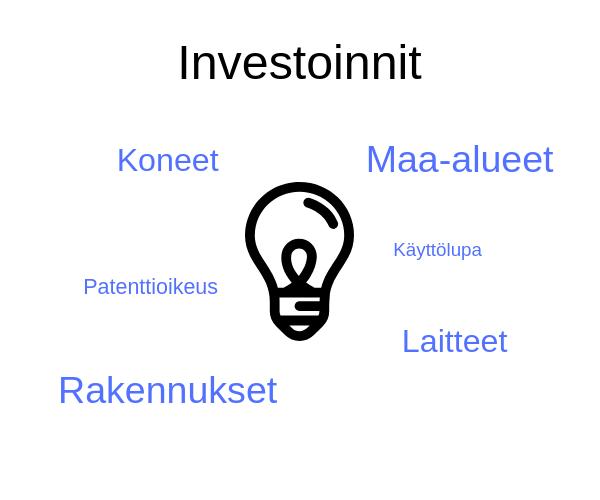 Investoinnit