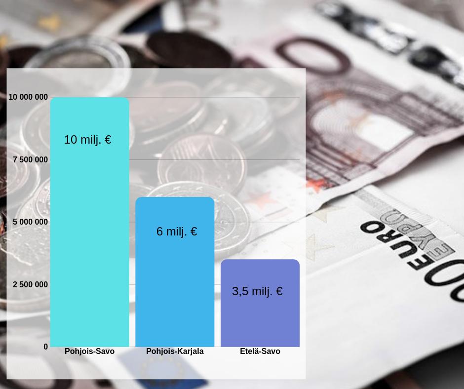 Kuvassa palkit alueiden rahastojen kooista. Pohjois-Savo 10 miljoonaa vaalean sinisellä, Pohjois-Karjala sinisellä 6 miljoonaa ja Etelä-Savo 3,5 miljoonaa. Taustalla on harmaa kuva, jossa näkyy euron kolikoita ja seteleitä.